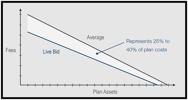 Live Bid vs Average Graph