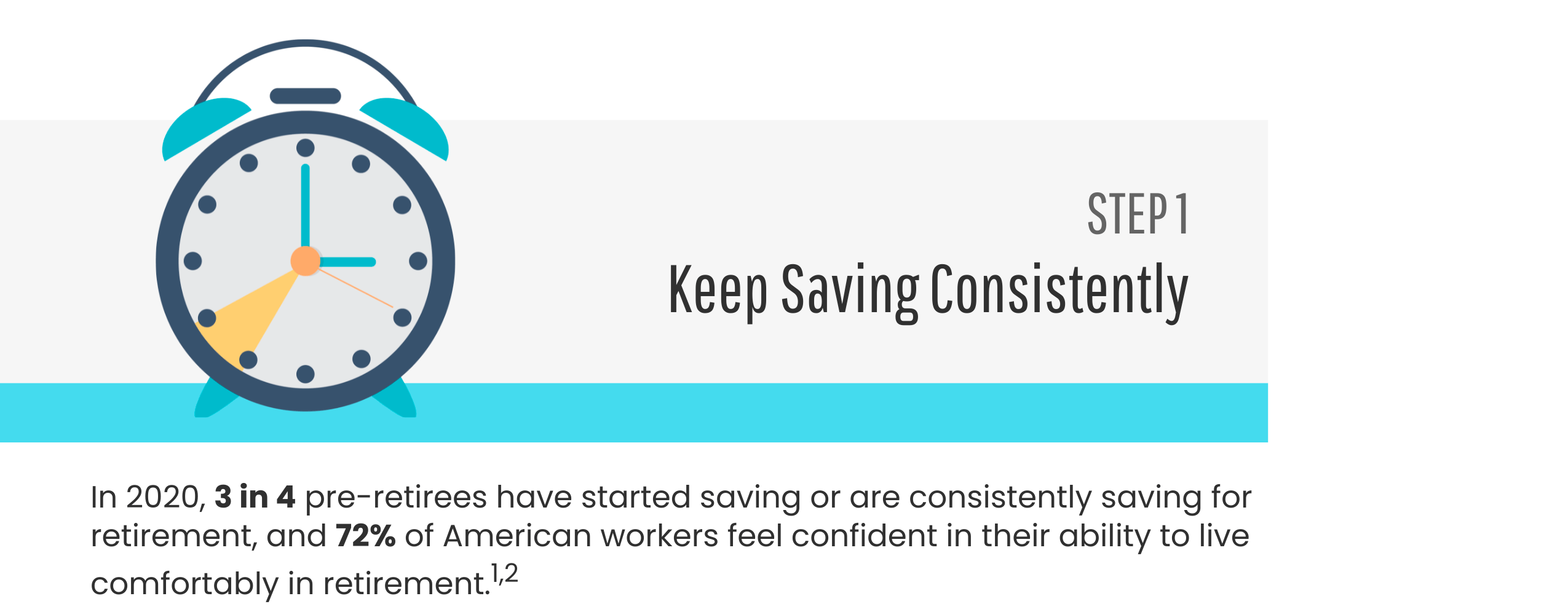 Step 1: Keep Saving Consistently. In 2020, 3 in 4 pre-retirees have begun to save or are consistently saving for retirement, and 72% of American workers feel confident in their ability to live comfortably in retirement.