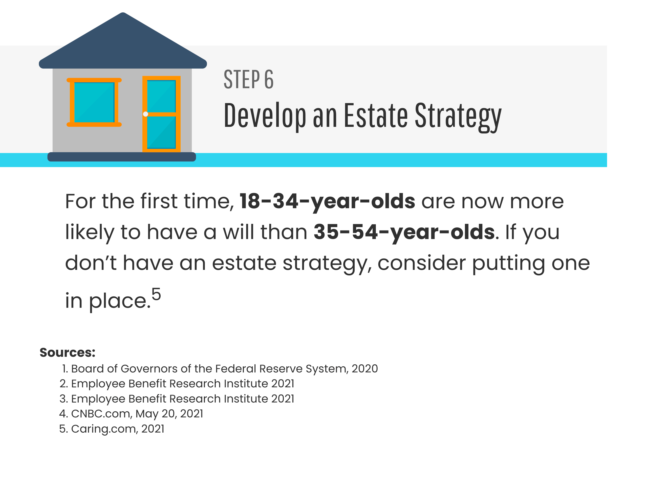 Step 6: Develop an Estate Strategy. For the first time, 18-34-year-olds are now more likely to have a will than 35-54-year-olds. If you don't have an estate strategy, consider putting one in place.