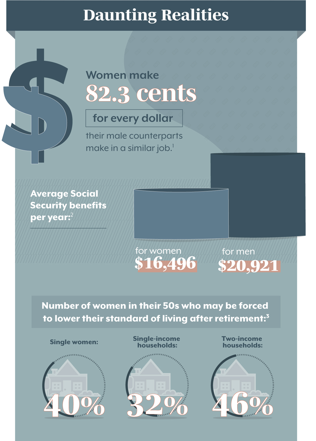 Daunting Realities Although history has seen some significant progress for women over the last century, there's still a long way to go toward financial equality. Women make 80.5 cents for every dollar their male counterparts make in a similar job. (1) The average Social Security retired worker benefit for women is $14,928 per year, compared with $18,780 for men. (2) 46% of married women in their 50s in two-income households are at risk of being unable to maintain their standard of living in retirement. 32% of married women in their 50s in one-income households are at risk of being unable to maintain their standard of living in retirement. 39% of single women in their 50s are at risk of being unable to maintain their standard of living in retirement. (3)