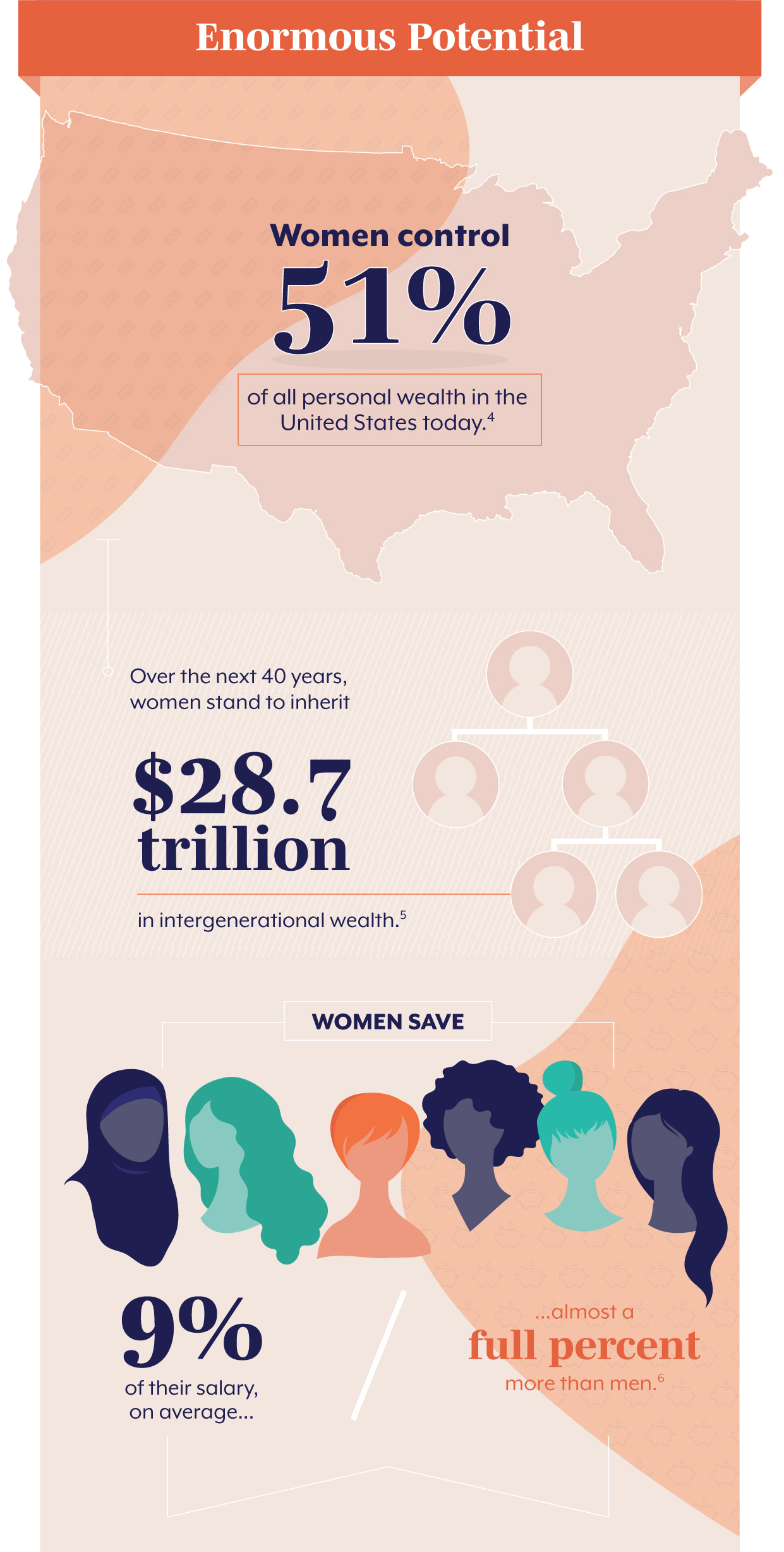 Enormous Potential The truth is, women wield a huge amount of influence over the economy, and their impact is only likely to grow. Women control 51% of all personal wealth in the United States today. (4) Over the next 40 years, women stand to inherit $28.7 trillion in intergenerational wealth. (5) On average, women save 9% of their salary. That's almost a full percent higher than men. (6)